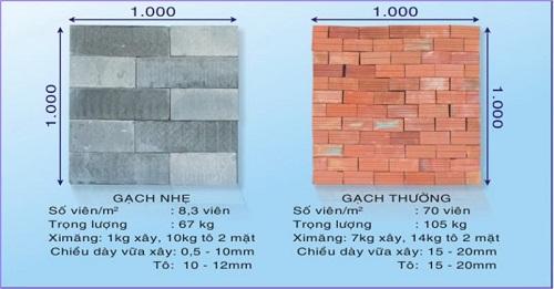 So sánh gạch không nung và gạch nung, loại gạch nào tốt hơn?